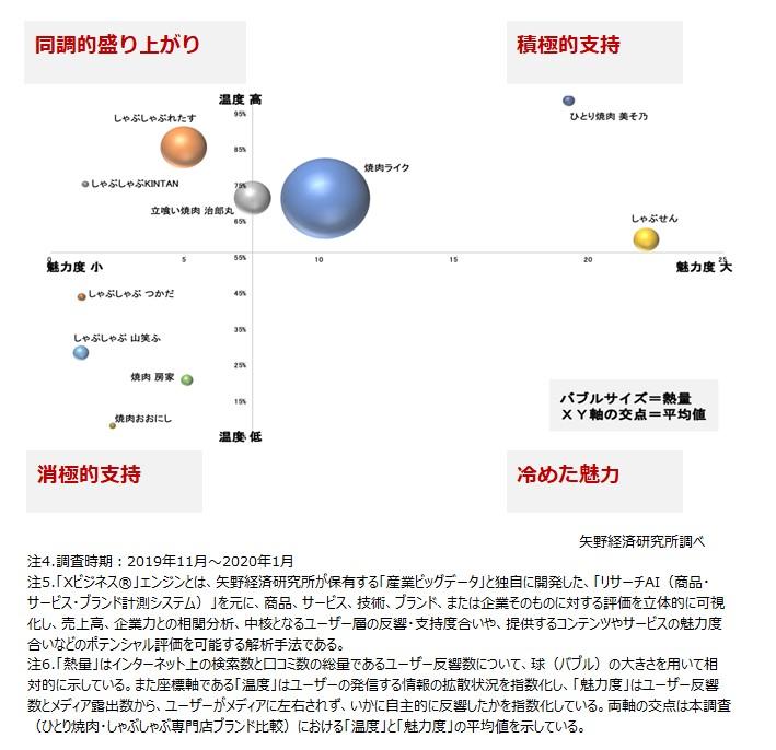 図1.ひとり焼肉・ひとりしゃぶしゃぶ専門店のブランド比較