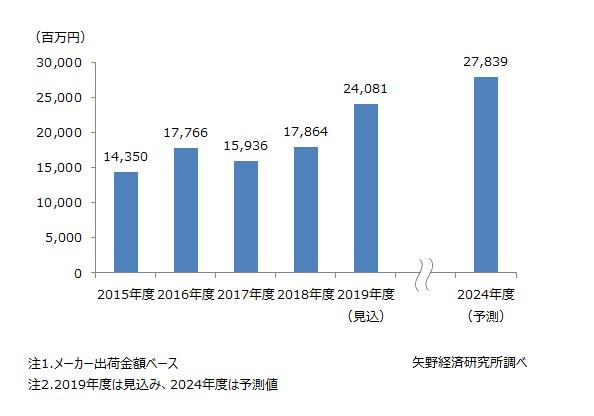 防災食品の市場規模推移