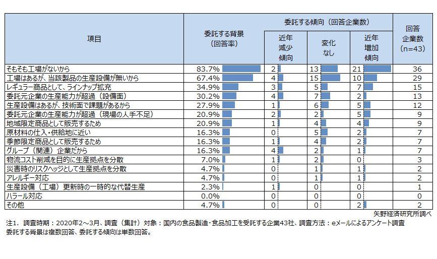 委託元企業が食品製造・加工委託する背景(理由)、近年(3~5年程度)の増減傾向