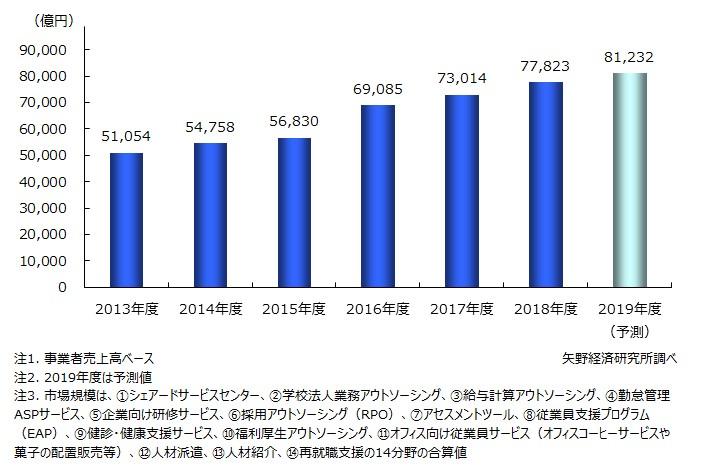 人事・総務関連業務アウトソーシング市場規模推移(主要14分野計)