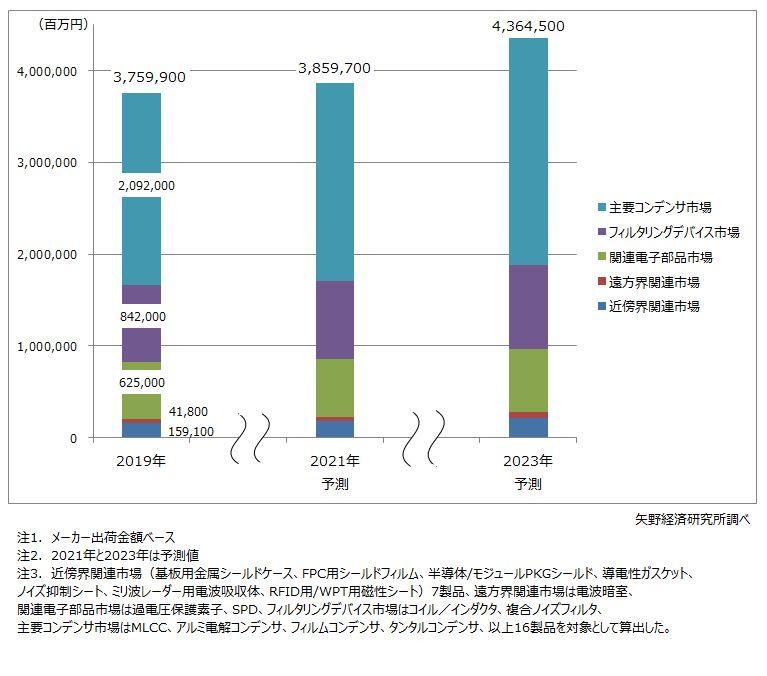 EMC・ノイズ対策関連世界市場規模予測