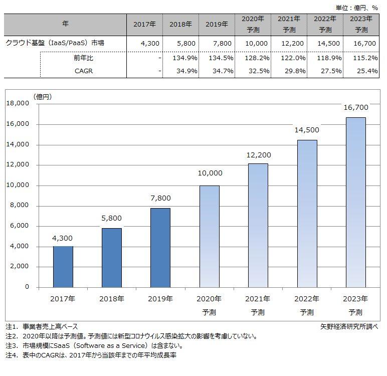 クラウド基盤サービス(IaaS/PaaS)市場規模推移と予測