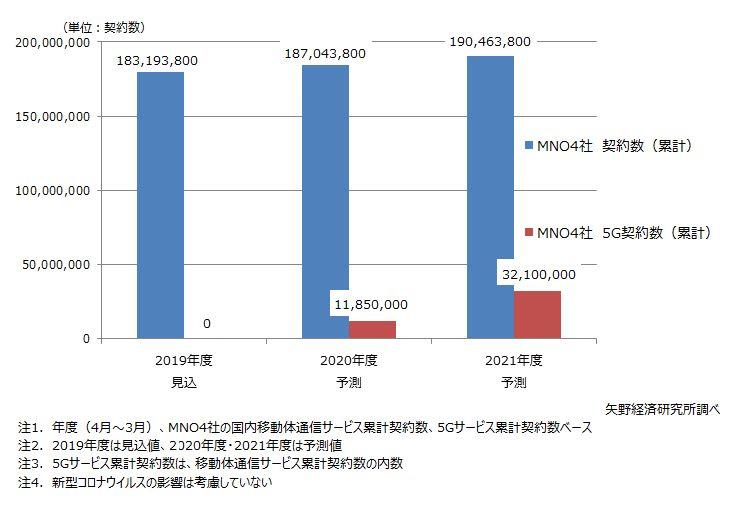国内移動体通信サービス / 5Gサービス契約数予測