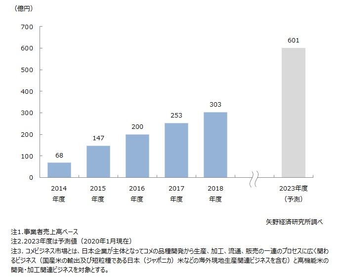 コメの品種開発・生産・加工・流通・販売(輸出及び現地生産)ビジネスの市場規模推移
