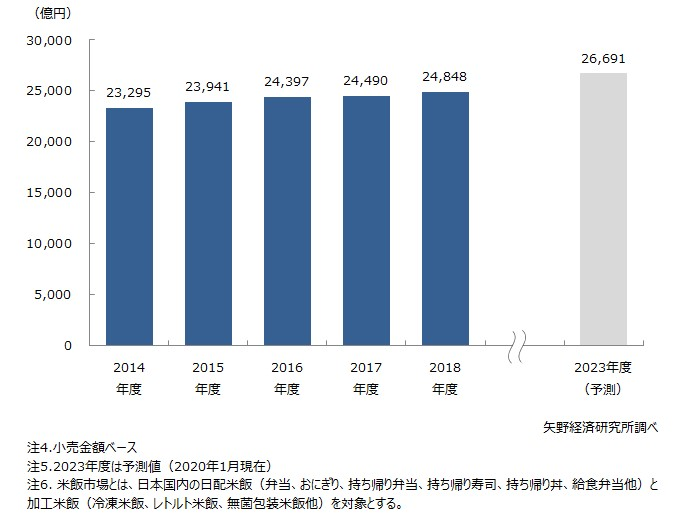 米飯市場の市場規模推移