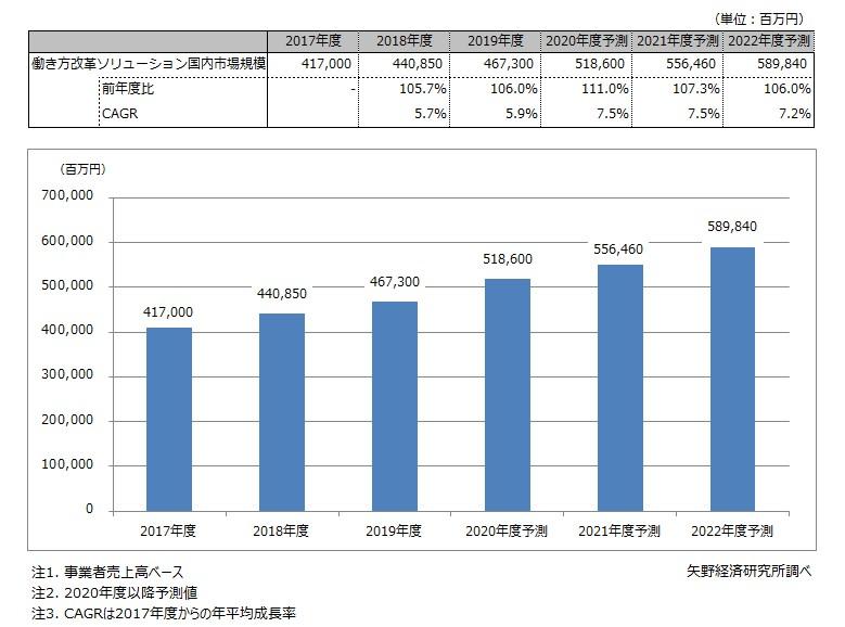 働き方改革ソリューション市場規模推移と予測