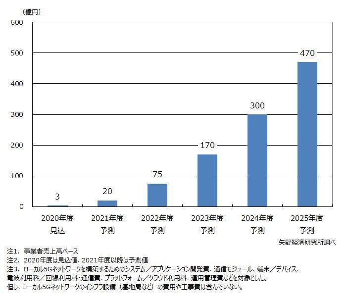 ローカル5Gソリューション市場規模予測
