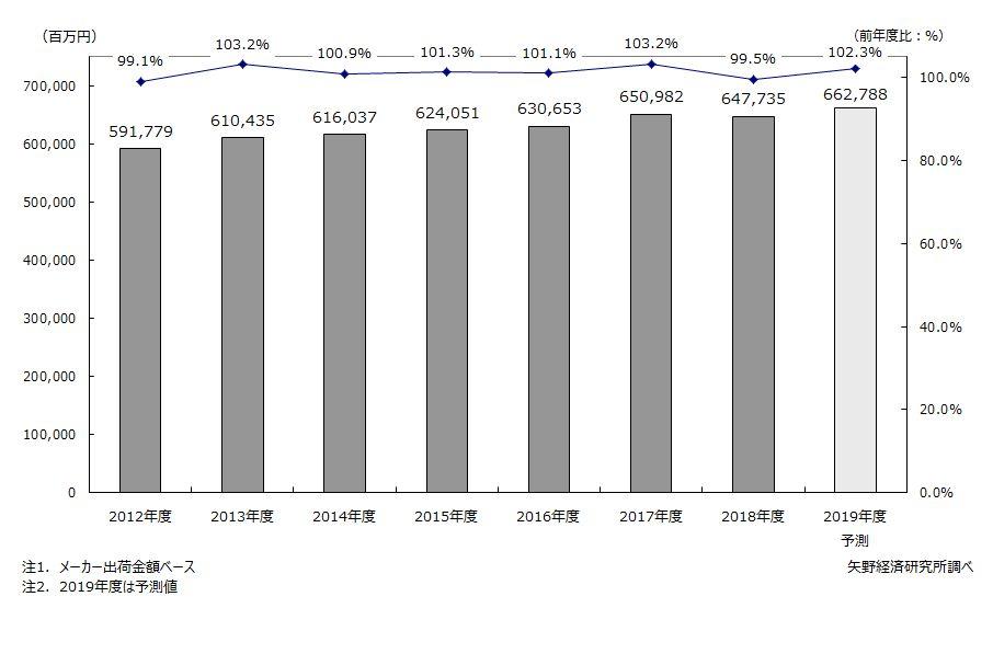 メディカルバイオニクス(人工臓器)市場規模推移
