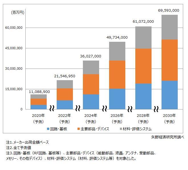 5G関連デバイス世界市場規模予測