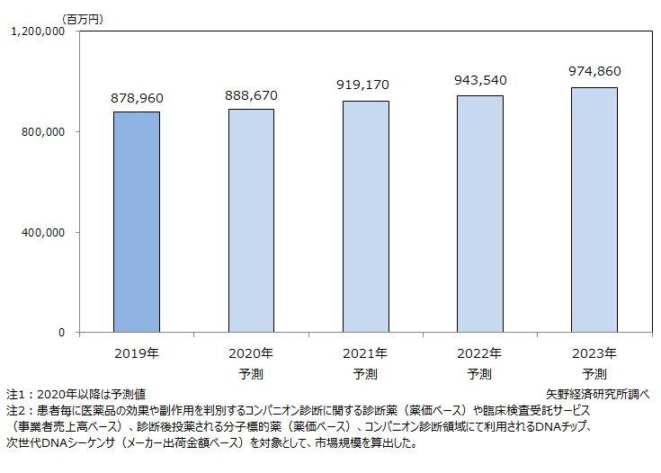オーダーメイド医療関連市場規模推移・予測