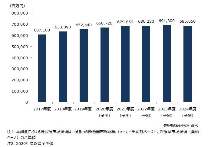 糖尿病市場(検査・診断機器市場および治療薬市場の合算値)規模推移