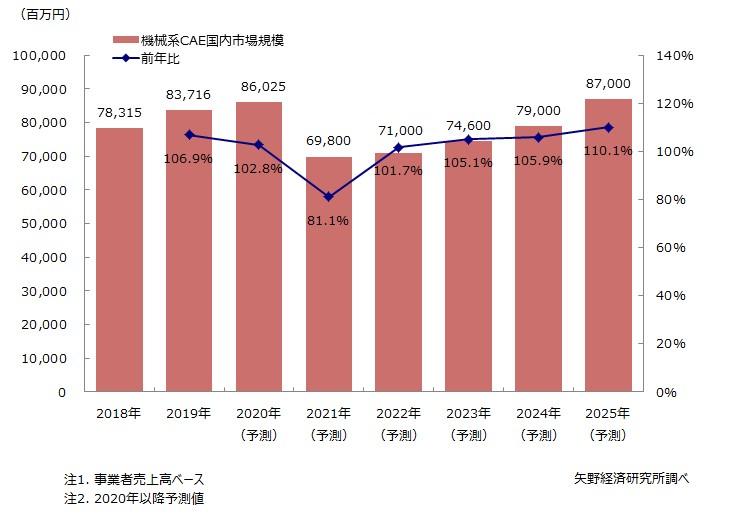 機械系CAE国内市場規模推移・予測