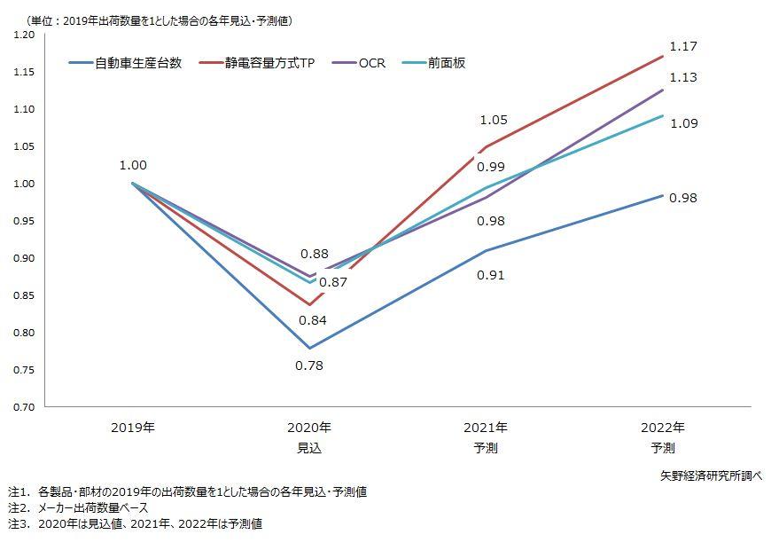アフターコロナの自動車生産台数と車載ディスプレイ主要部材の需要回復状況予測