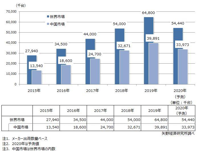 監視カメラ世界市場規模推移・予測