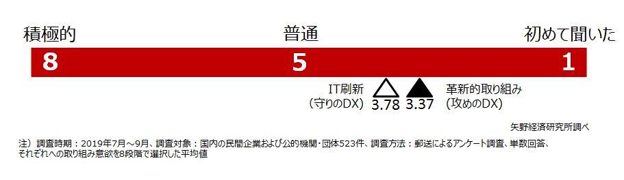 DXへ取り組む意欲~法人アンケート調査結果~
