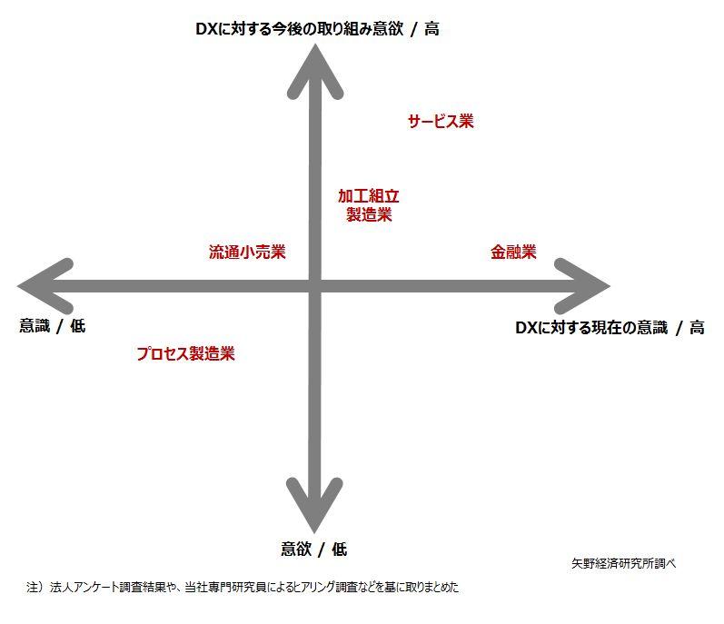 業種別 DXのポテンシャル(攻めのDX)