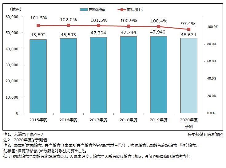 国内給食市場規模推移と予測
