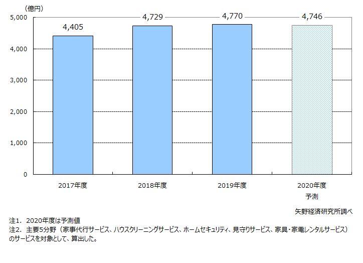生活支援サービス(主要5分野計)市場規模推移・予測
