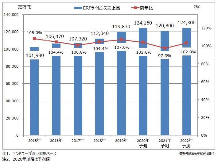 ERPパッケージライセンス市場規模推移・予測