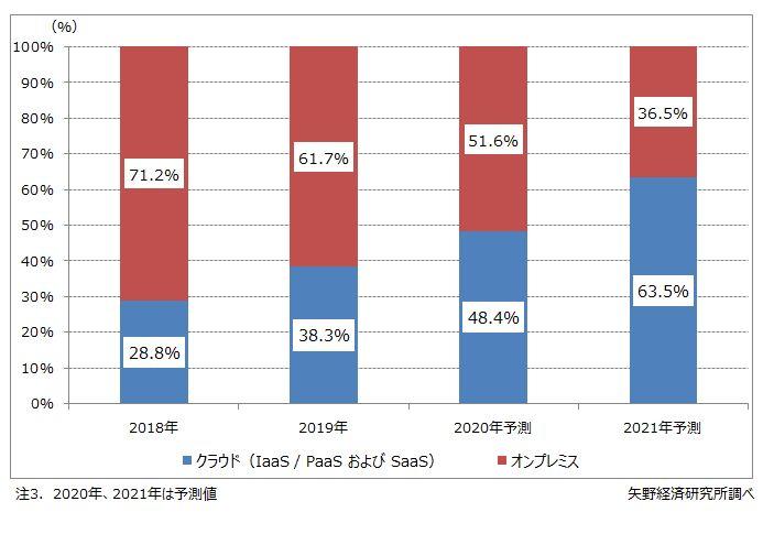 ERPパッケージのクラウド利用率の推移・予測