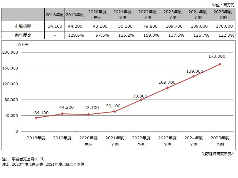 フィールドワーク支援ソリューション市場規模推移・予測