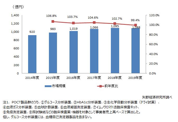 国内POCT市場規模推移