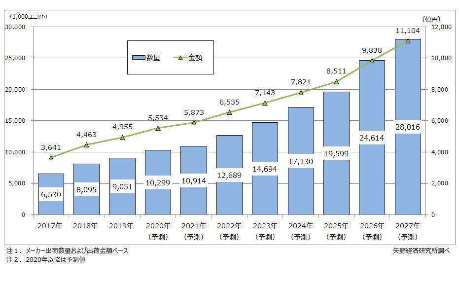 レーザー照明の世界市場規模推移・予測