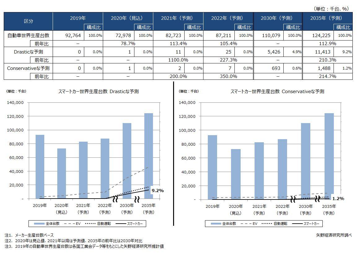 スマートカー世界市場規模予測(生産台数ベース)