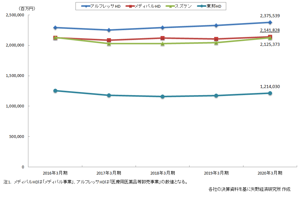 s/医薬品卸業界/の市場規模 推移