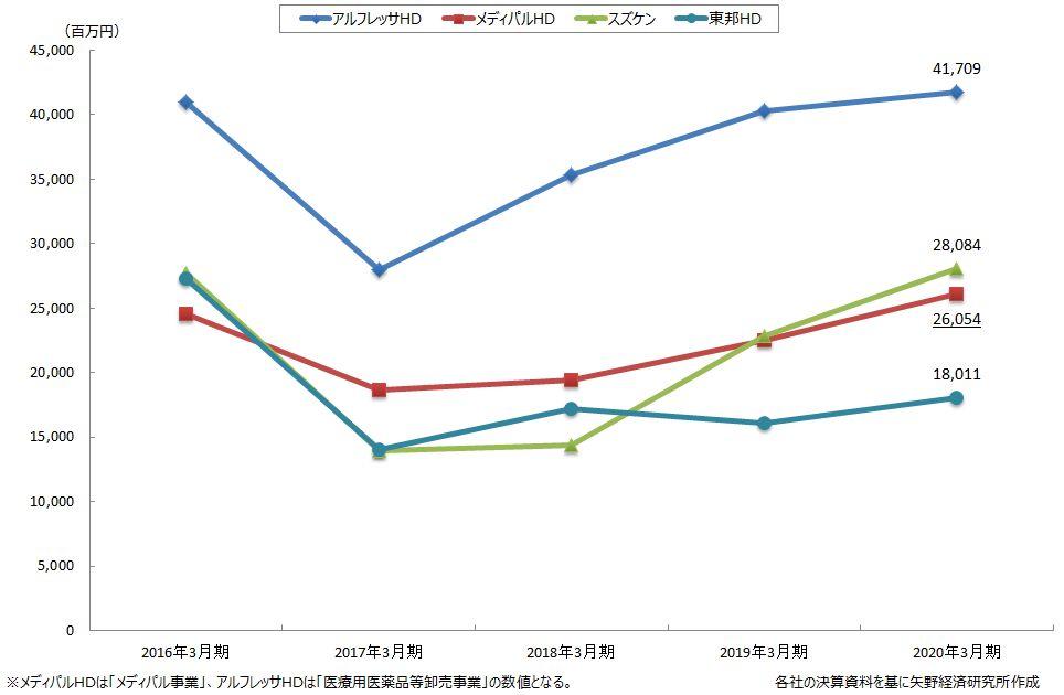 医薬品卸4社の医薬品卸売事業の営業利益推移