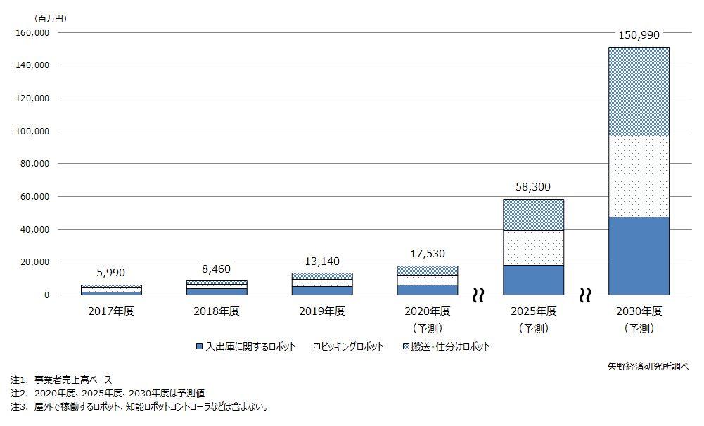 物流ロボティクス市場規模推移・予測