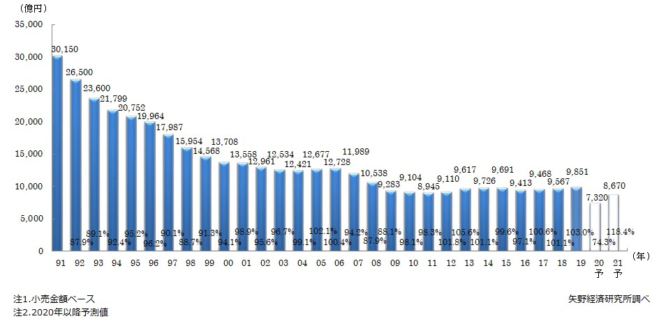 国内宝飾品(ジュエリー)市場規模推移と予測