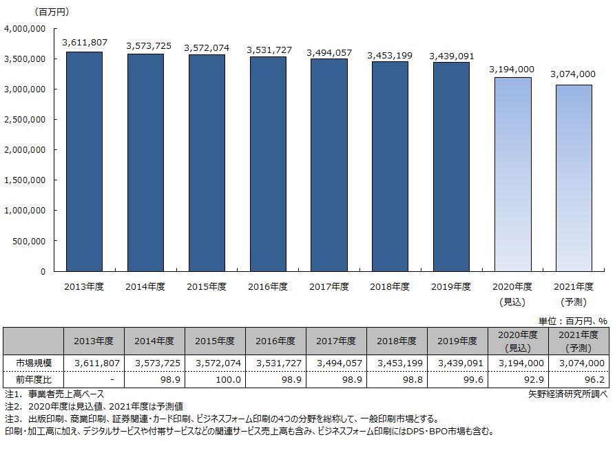 国内一般印刷市場規模推移と予測