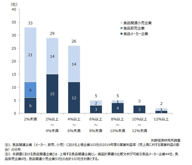 2019年度の食品関連企業(上場企業103社)の営業利益率分布