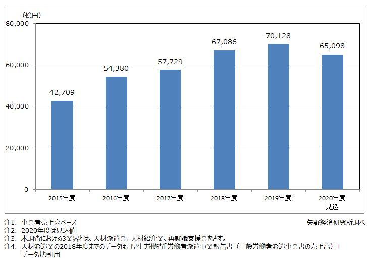 人材ビジネス(3業界)市場規模推移