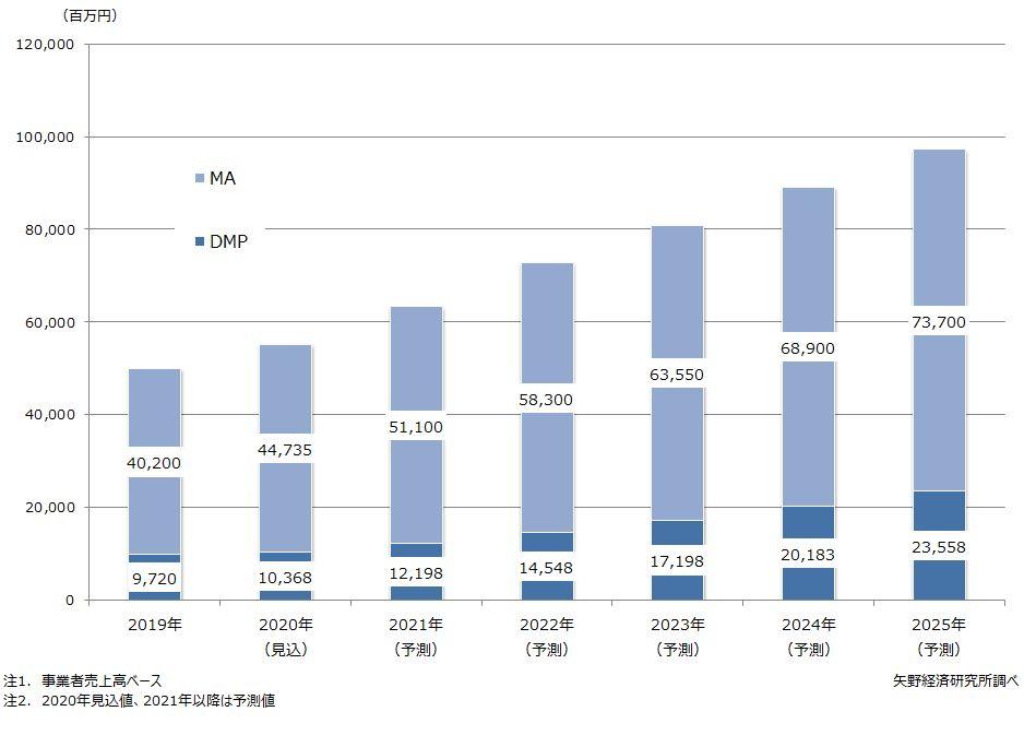 DMP/MA市場規模推移・予測
