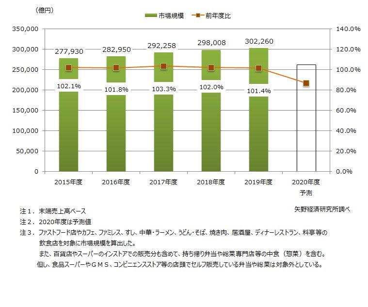 国内外食市場規模推移と予測