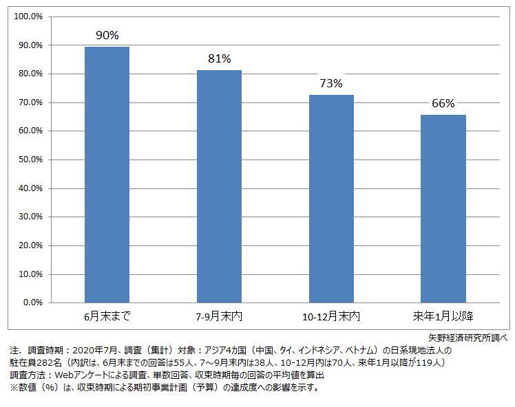 【平均】 ~予想収束時期とその場合の通期業績への影響見通し~