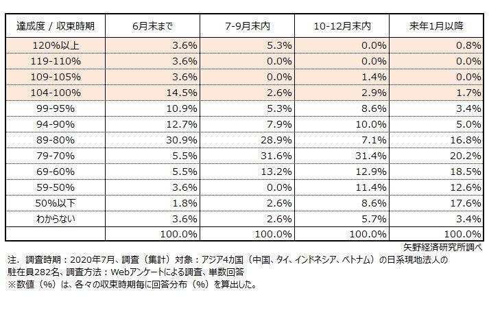 【分布】 ~予想収束時期とその場合の通期業績への影響見通し~