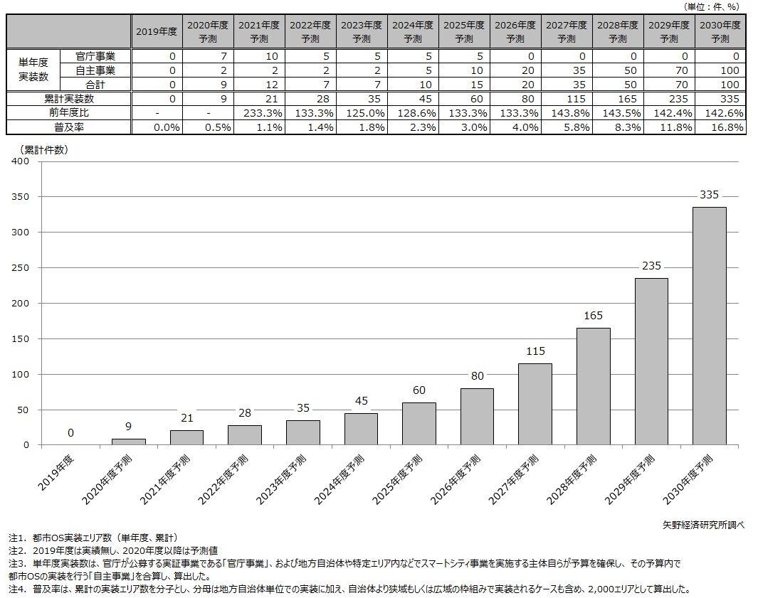 都市OS実装エリア数予測、普及シナリオ