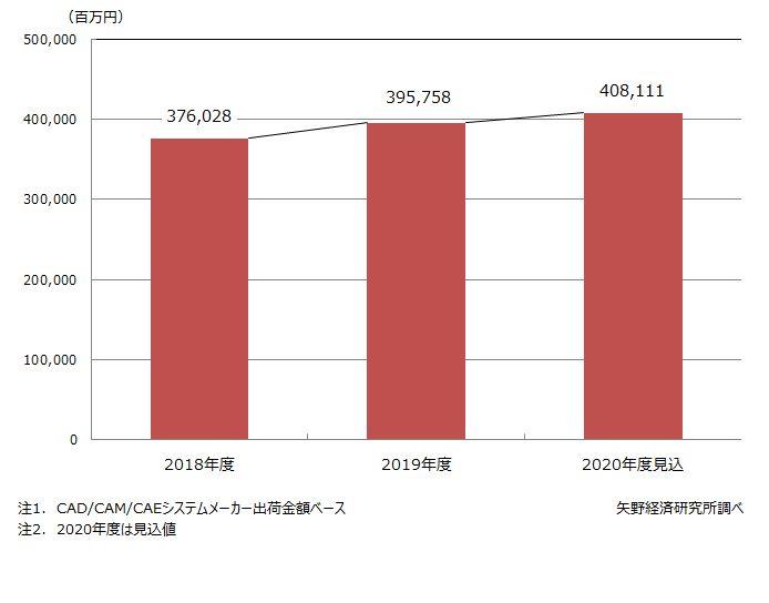 国内CAD/CAM/CAEシステム市場規模推移