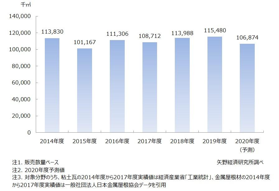 国内屋根材市場規模推移