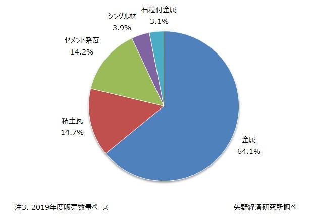 2019年度 国内屋根材市場における素材別シェア