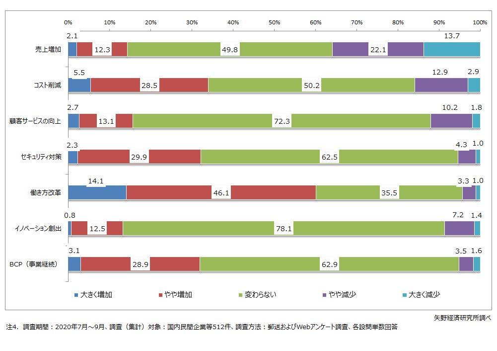 新型コロナウイルスの影響によるIT投資の方向性の変化