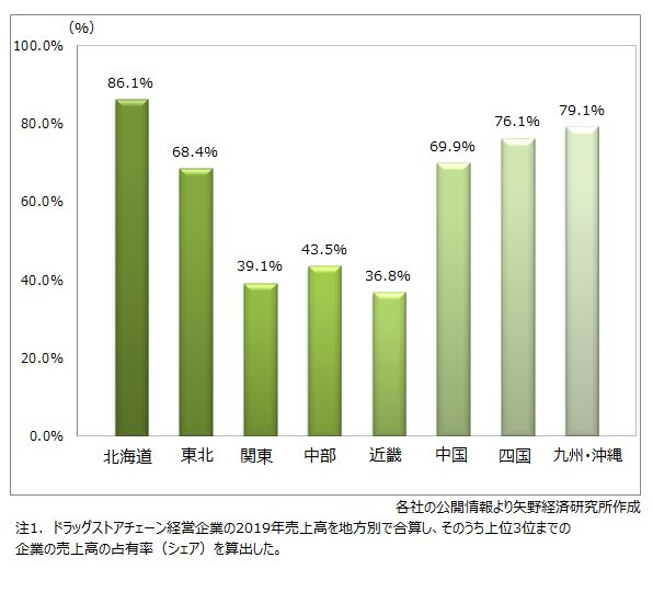 ドラッグストアチェーン経営企業の2019年地方別売上高、上位3社の占有率(シェア)