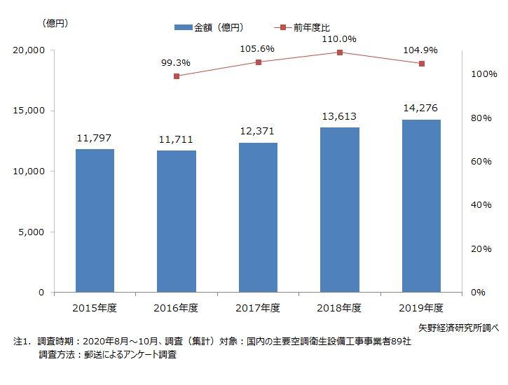 空調衛生設備工事事業者89社の空調設備工事売上高推移