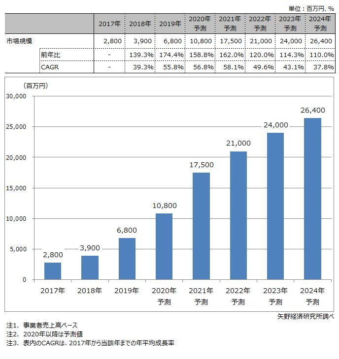 電子契約サービス市場規模推移・予測