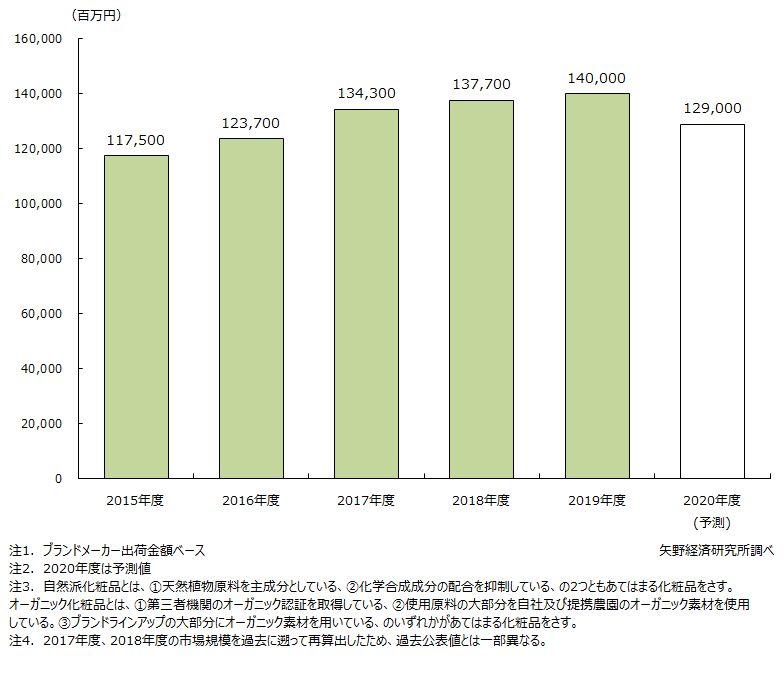 自然派・オーガニック化粧品の国内市場規模推移と予測