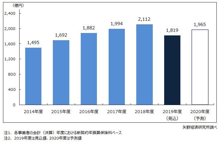来店型保険ショップの市場規模(新契約年換算保険料)推移