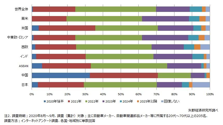 新車販売台数の回復時期(主要国・地域別)